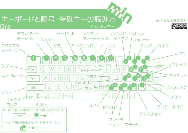 キーボード入力表