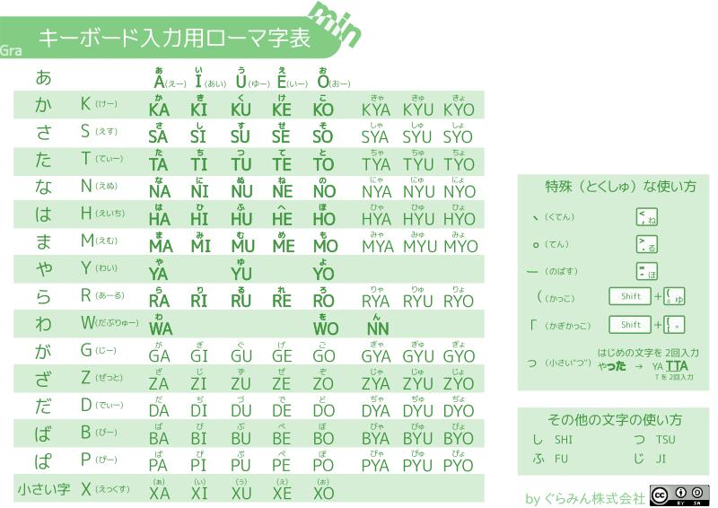 キーボード入力用ローマ字表